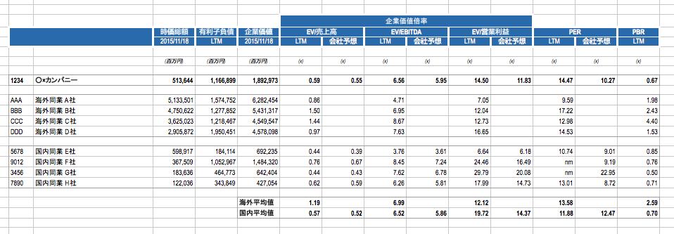投資銀行Excelコンプス