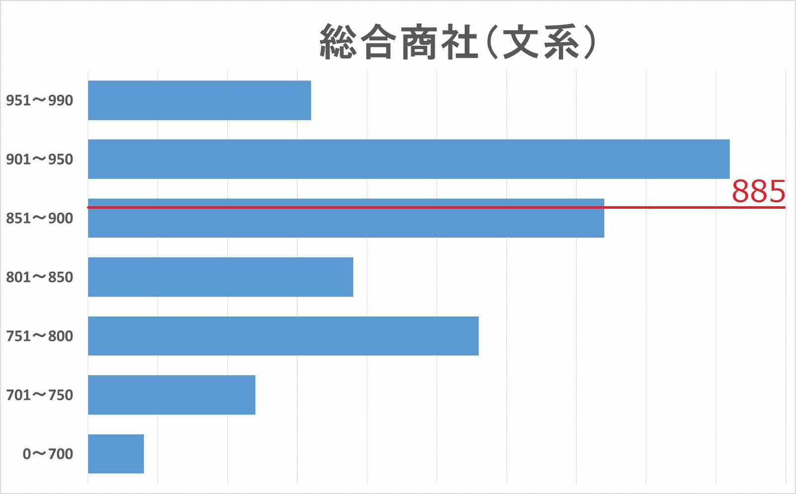 総合商社(文系)TOEICスコア分布図
