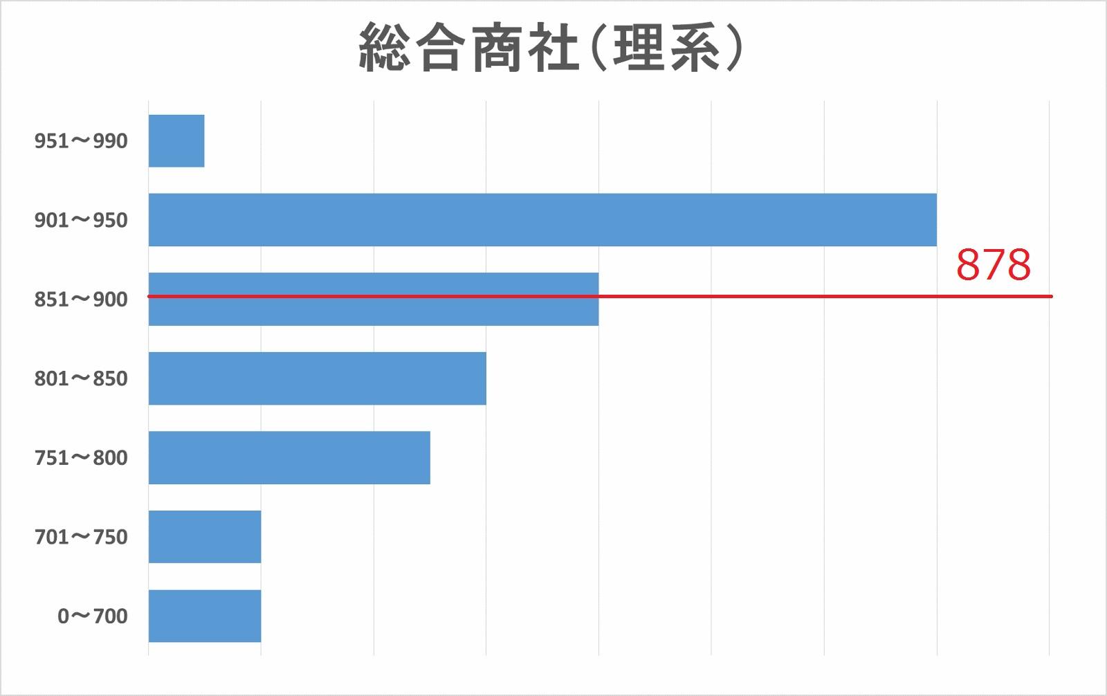 総合商社(理系)TOEICスコア分布図