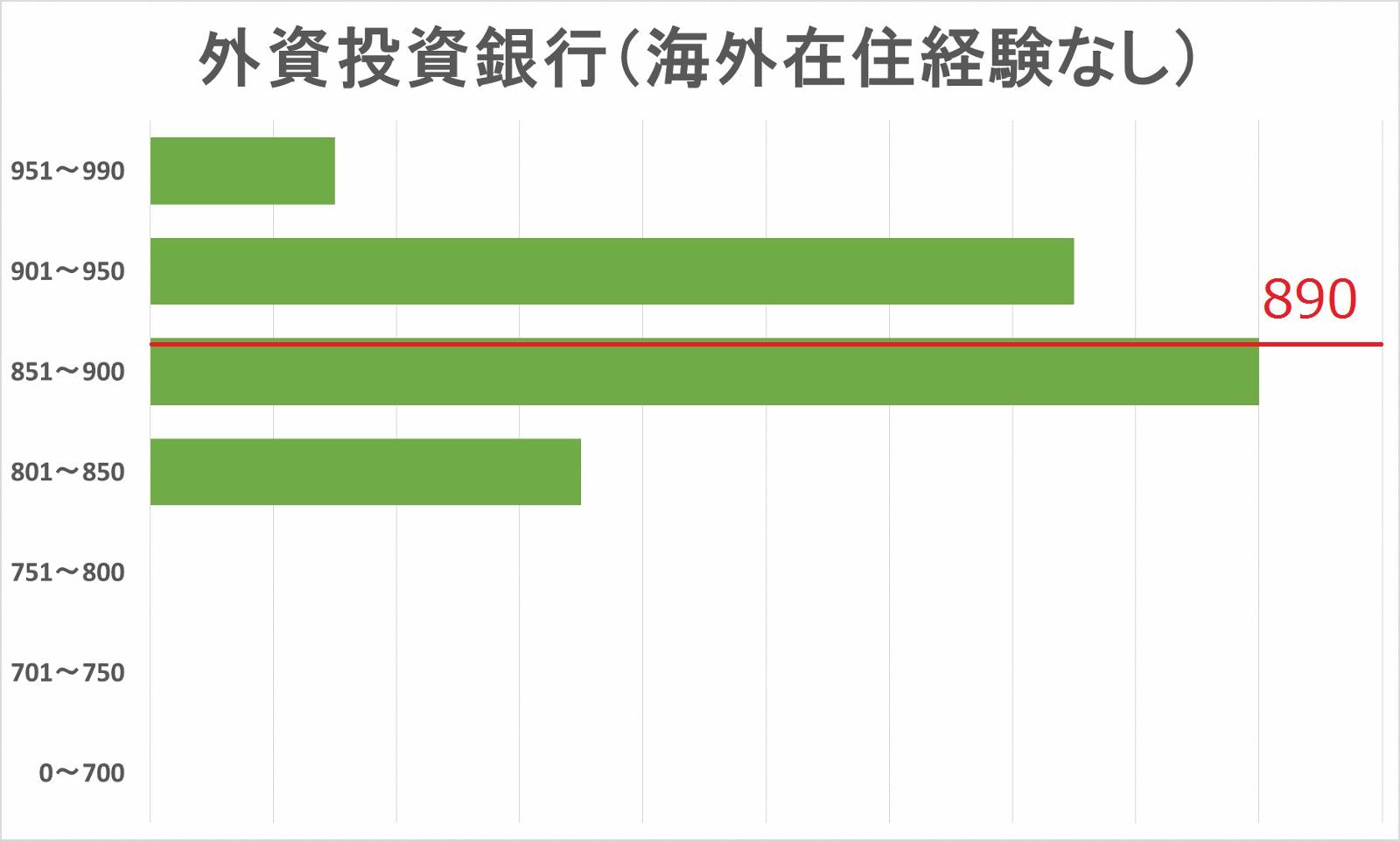 外資系投資銀行内定者(海外在住経験なし)TOEICスコア分布図