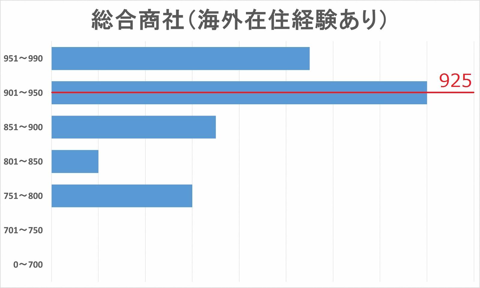 総合商社内定者(海外在住経験あり)TOEICスコア分布図