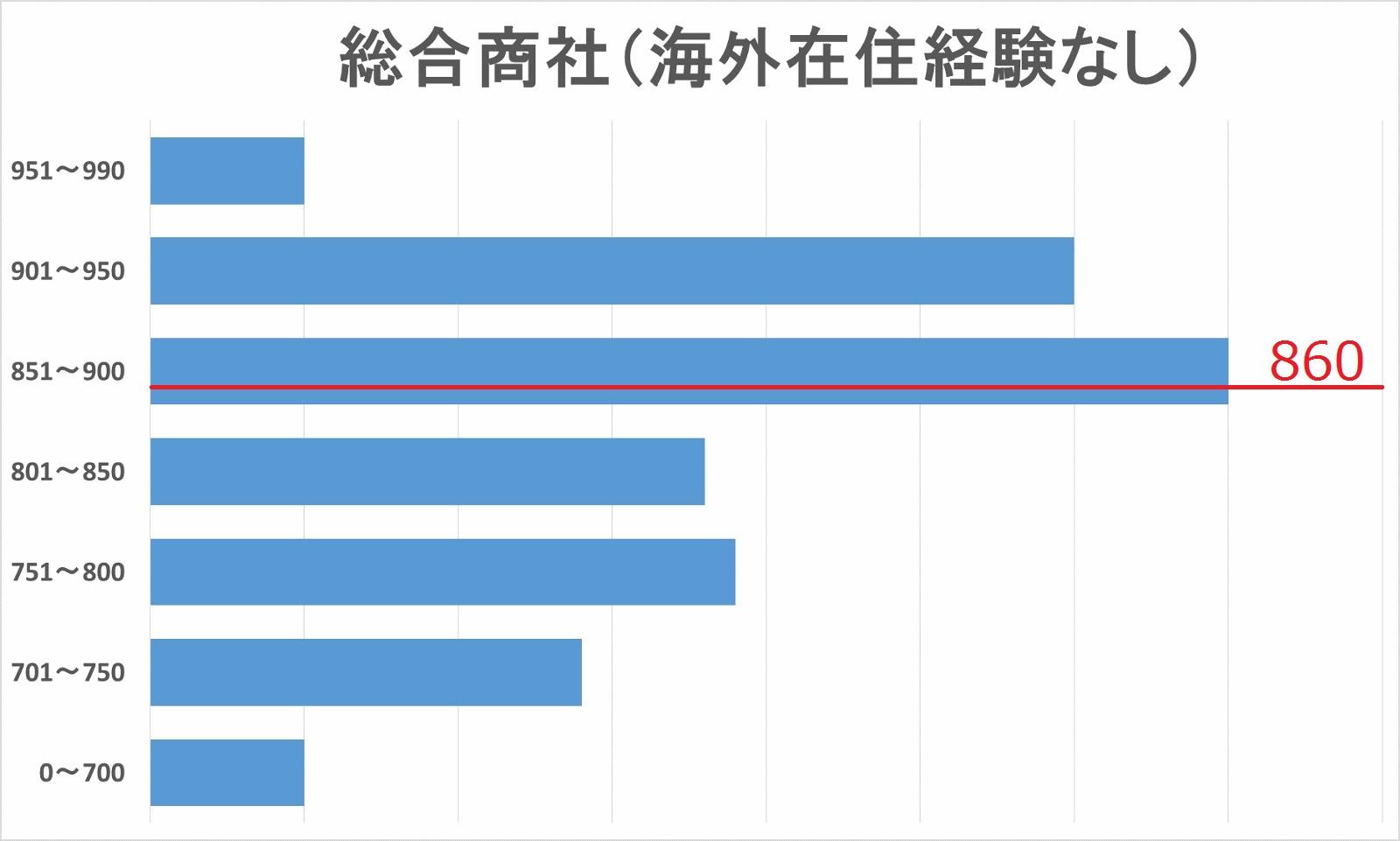 総合商社内定者(海外在住経験なし)TOEICスコア分布図