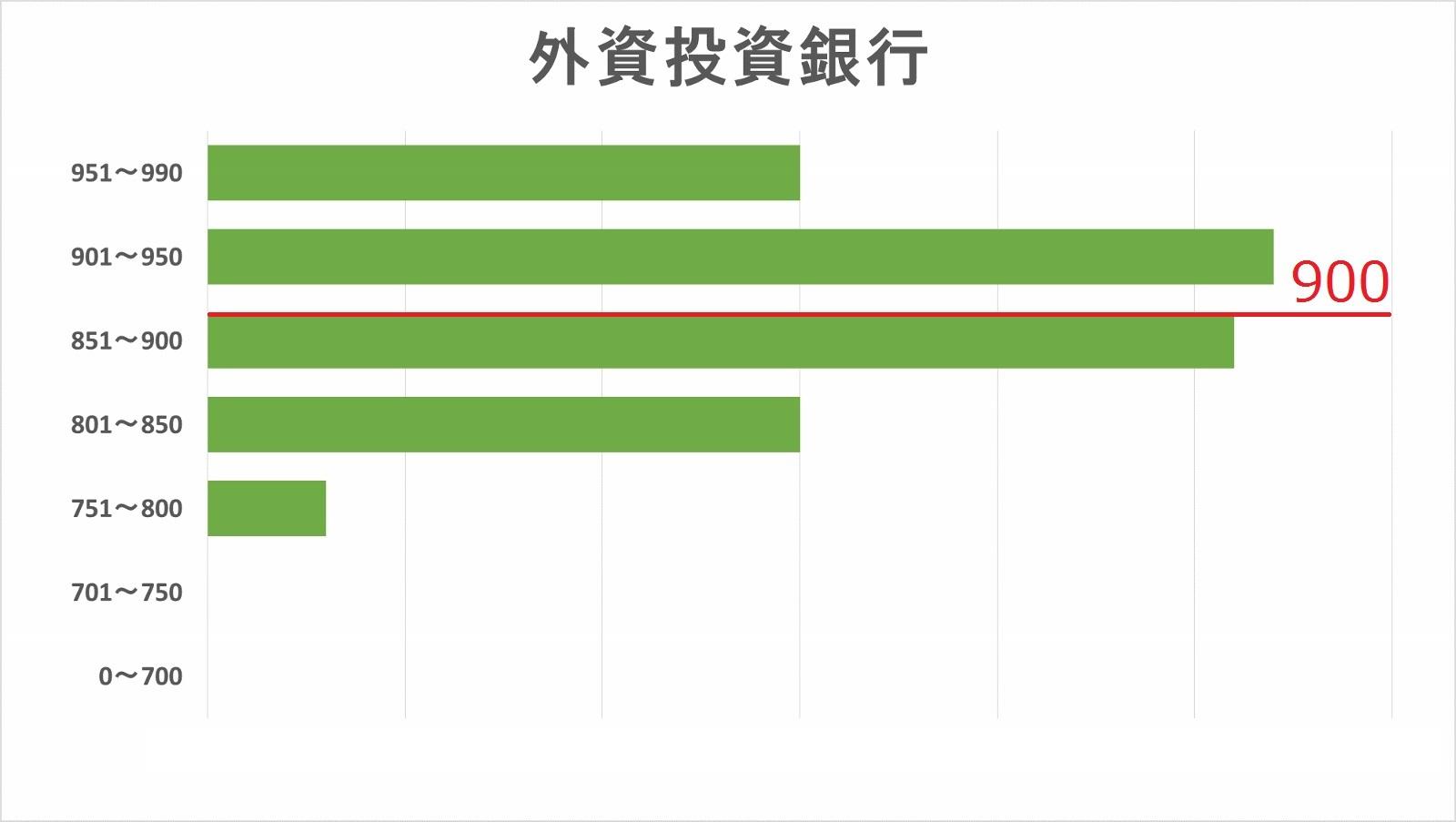外資系投資銀行内定者TOEICスコア分布図