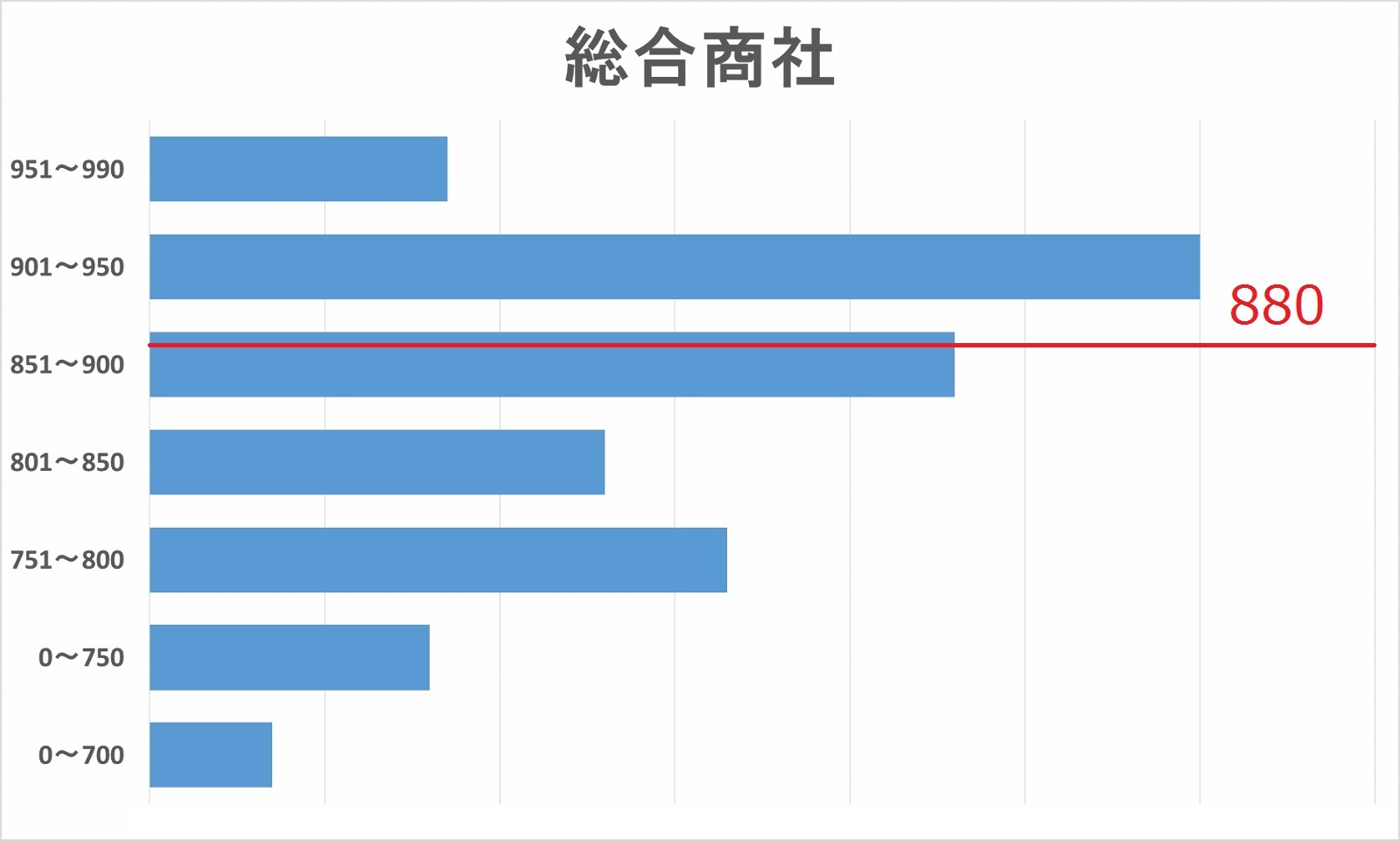 総合商社内定者TOEICスコア分布図