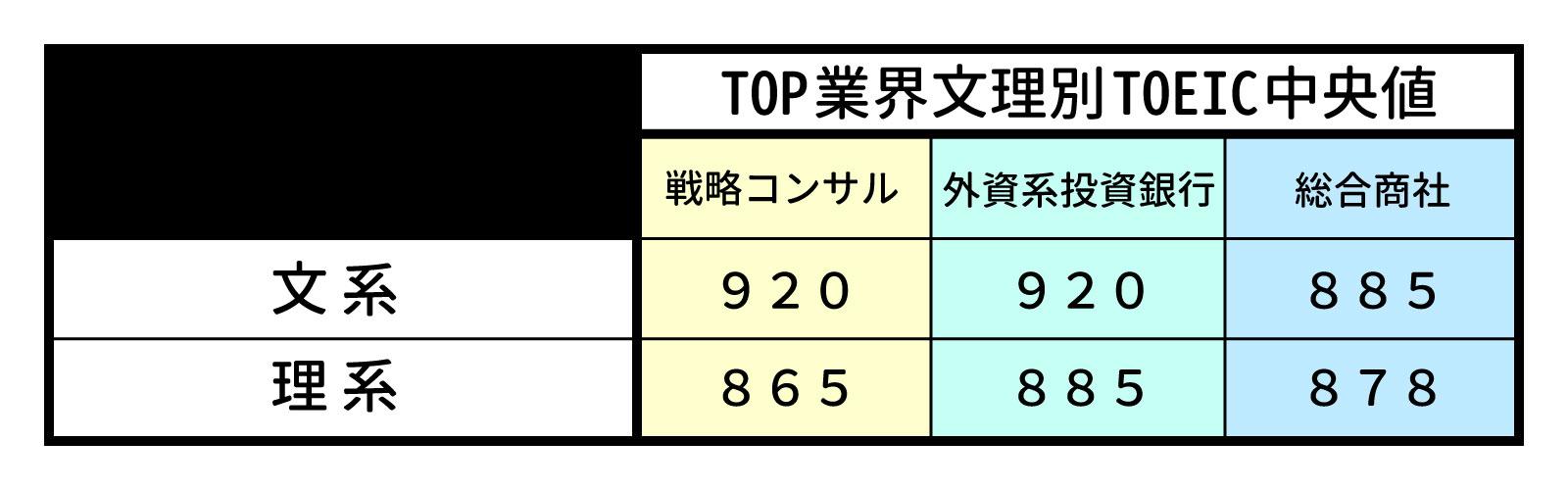 トップ業界内定者文理別TOEICスコア