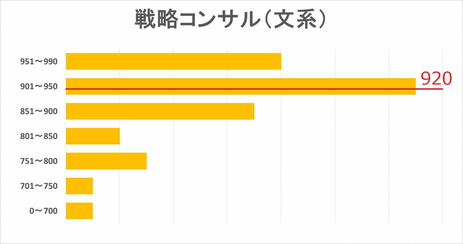 戦略コンサル内定者(文系)TOEICスコア分布図