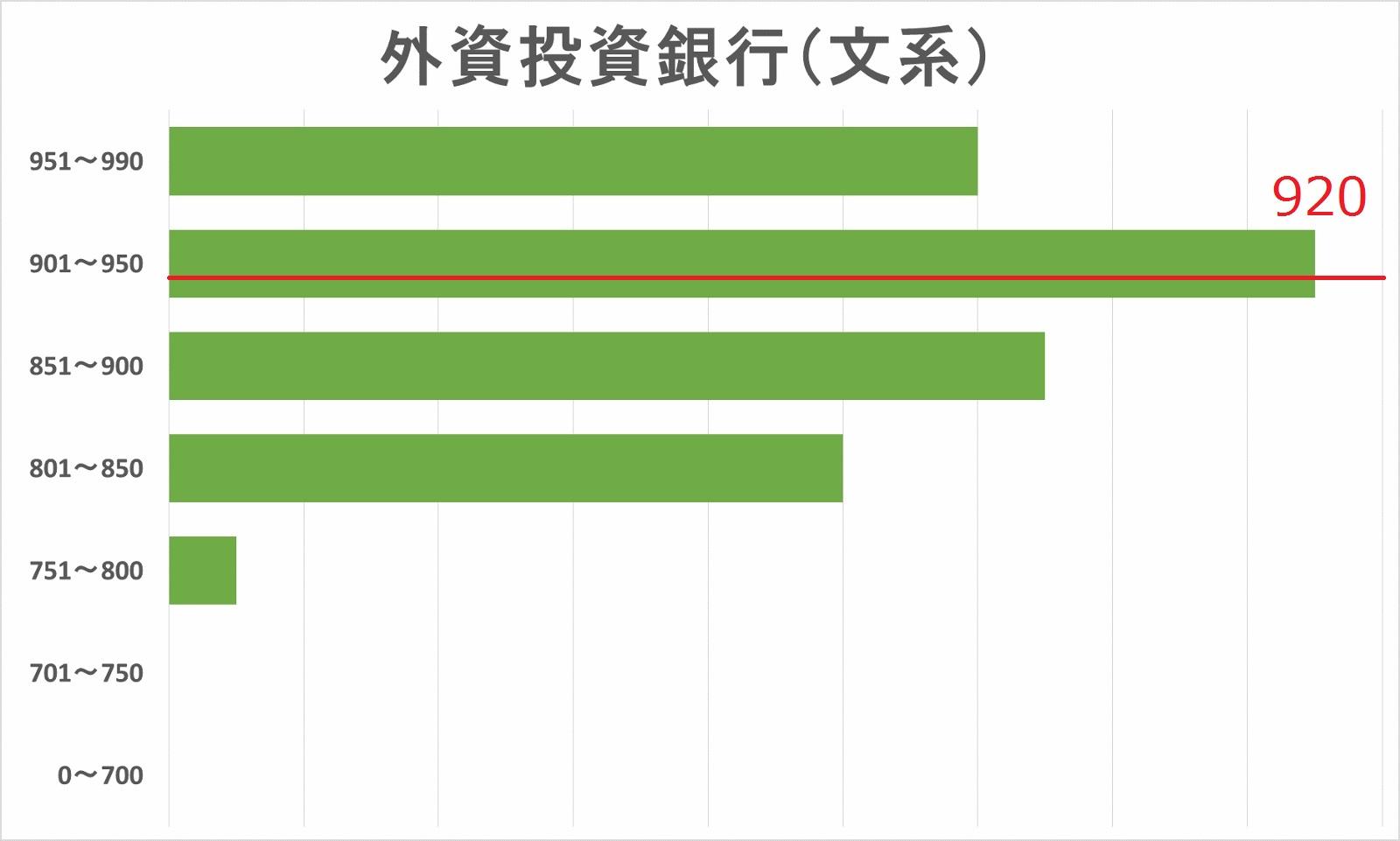 外資系投資銀行内定者(文系)TOEICスコア分布図