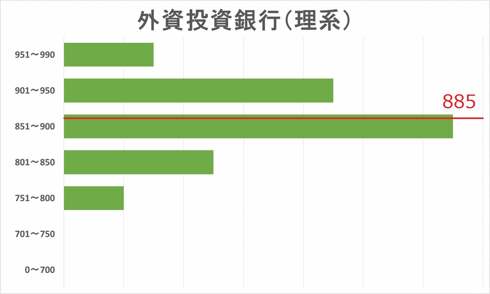 外資系投資銀行内定者(理系)TOEICスコア分布図