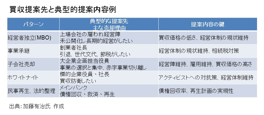 図3.2 買収提案先と典型的提案内容例_98189_2