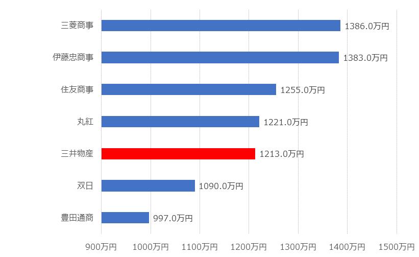 三井 物産 年収 三井物産の平均年収は1393万円|2021年最新の情報を紹介!