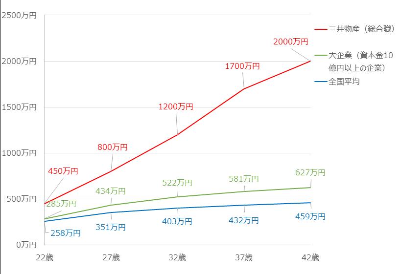 三井 物産 年収 三井物産の年収給料【大卒高卒】や20~65歳の年齢別・役職別年収推移...