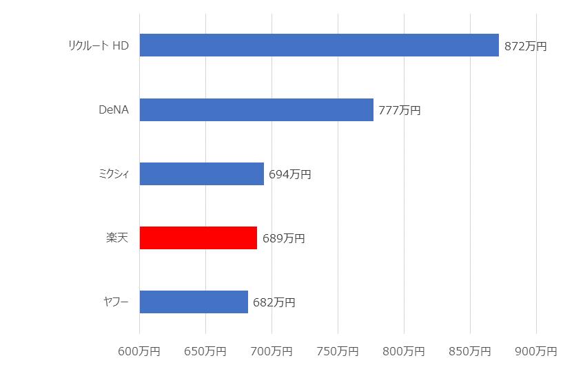 株式 会社 ライフ ワークス ホールディングス 評判