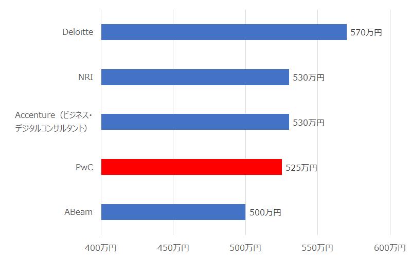 各コンサルティングファームの平均年収
