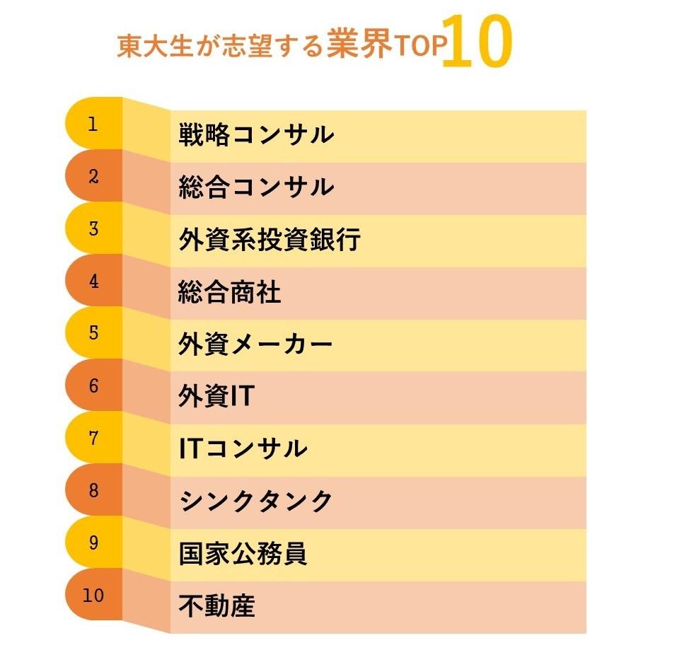 東大生志望業界TOP10