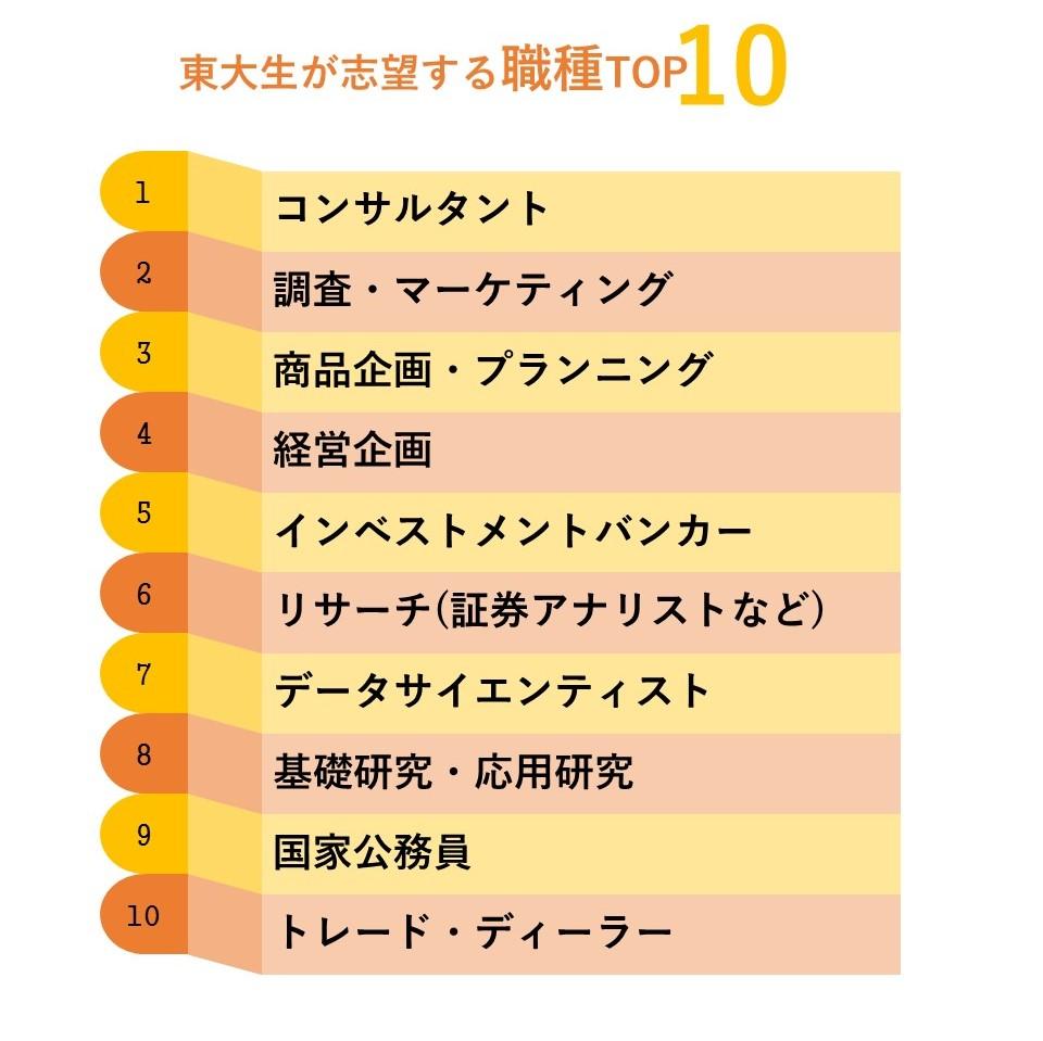東大生志望職種TOP10