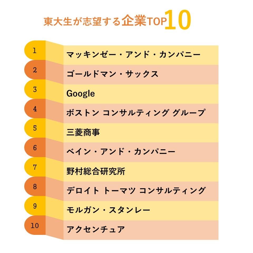 東大生志望企業TOP10